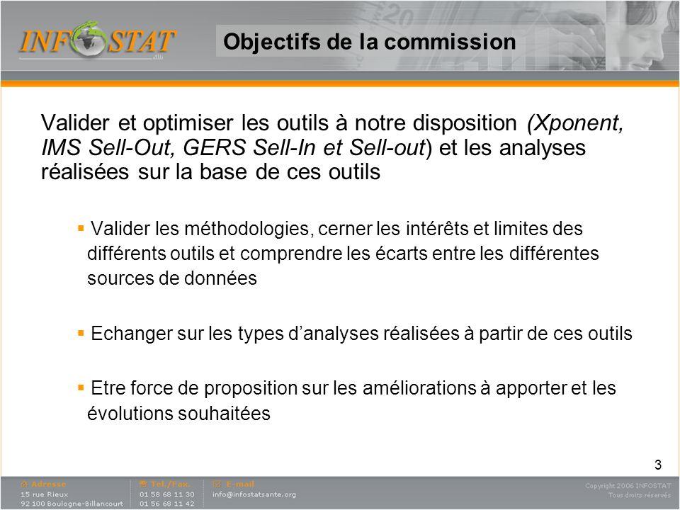 3 Objectifs de la commission Valider et optimiser les outils à notre disposition (Xponent, IMS Sell-Out, GERS Sell-In et Sell-out) et les analyses réa