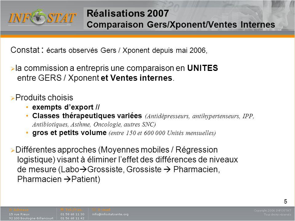 5 Réalisations 2007 Comparaison Gers/Xponent/Ventes Internes Constat : écarts observés Gers / Xponent depuis mai 2006, la commission a entrepris une c