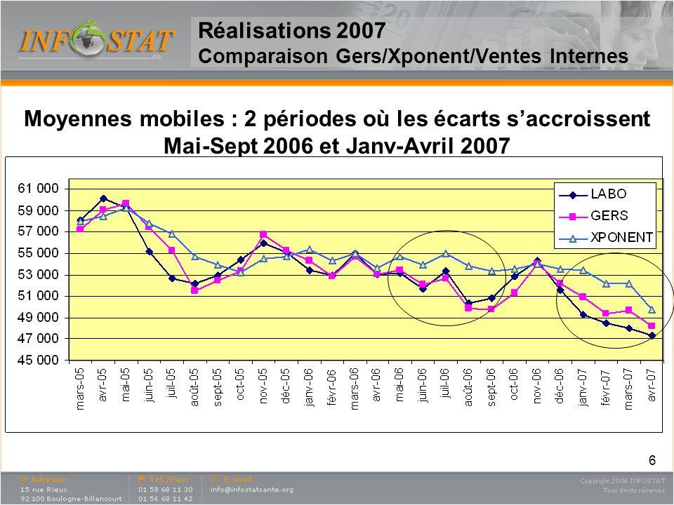6 Réalisations 2007 Comparaison Gers/Xponent/Ventes Internes Moyennes mobiles : 2 périodes où les écarts saccroissent Mai-Sept 2006 et Janv-Avril 2007