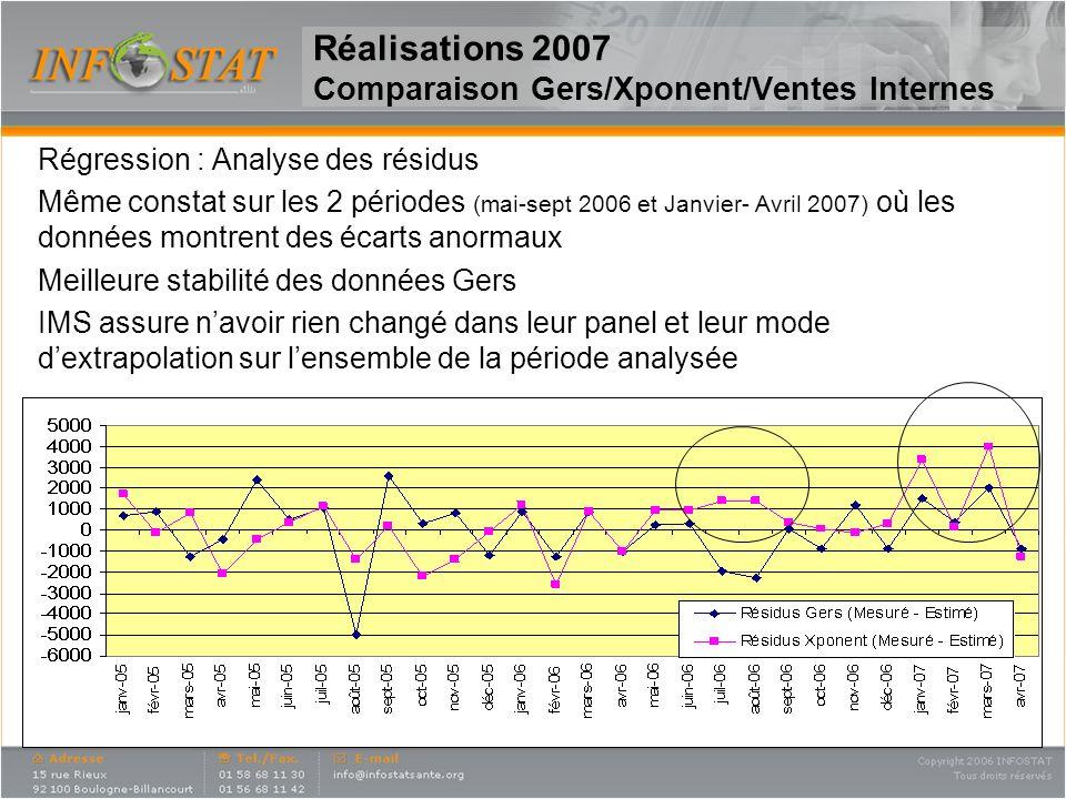 8 Réalisations 2007 Comparaison Gers/Xponent/Ventes Internes Régression : Analyse des résidus Même constat sur les 2 périodes (mai-sept 2006 et Janvie