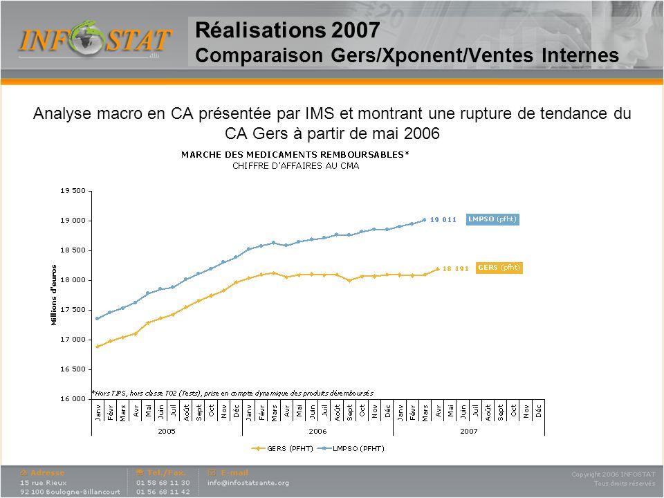 Réalisations 2007 Comparaison Gers/Xponent/Ventes Internes Analyse macro en CA présentée par IMS et montrant une rupture de tendance du CA Gers à part