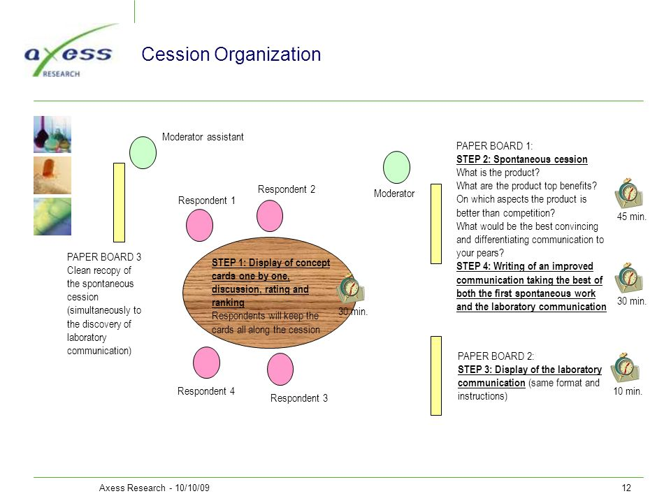 Axess Research - 10/10/0912 Cession Organization PAPER BOARD 1: STEP 2: Spontaneous cession What is the product? What are the product top benefits? On