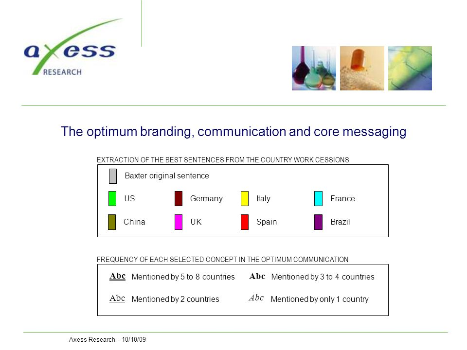 Axess Research - 10/10/09 The optimum branding, communication and core messaging Abc EXTRACTION OF THE BEST SENTENCES FROM THE COUNTRY WORK CESSIONS U