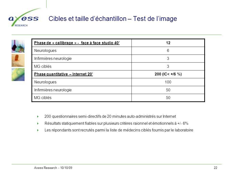 Axess Research - 10/10/0922 Cibles et taille déchantillon – Test de limage 200 questionnaires semi-directifs de 20 minutes auto-administrés sur Intern