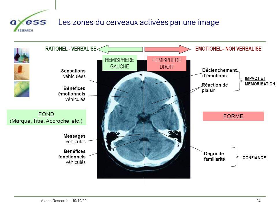 Axess Research - 10/10/0924 Les zones du cerveaux activées par une image HEMISPHERE DROIT HEMISPHERE GAUCHE Bénéfices fonctionnels véhiculés Réaction