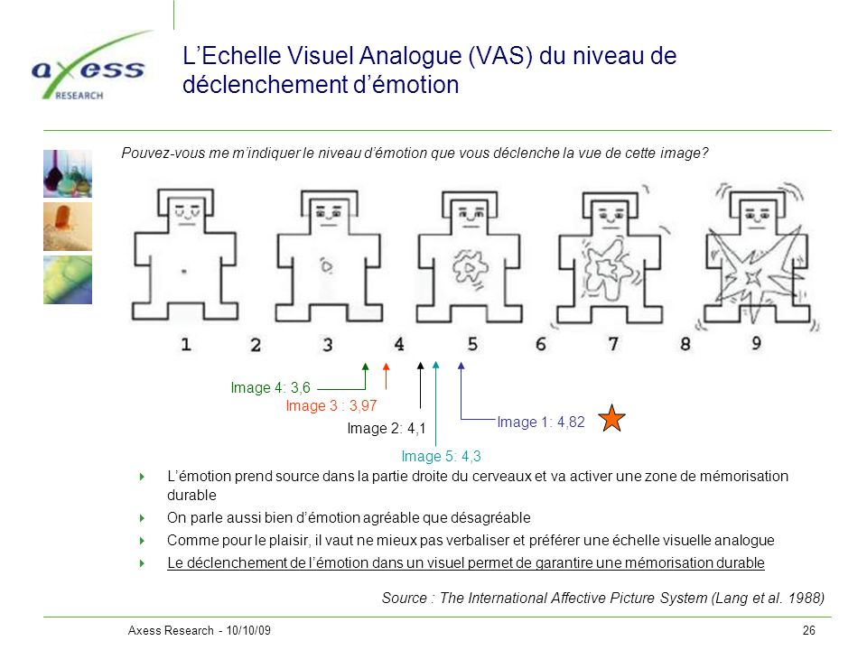 Axess Research - 10/10/0926 LEchelle Visuel Analogue (VAS) du niveau de déclenchement démotion Lémotion prend source dans la partie droite du cerveaux