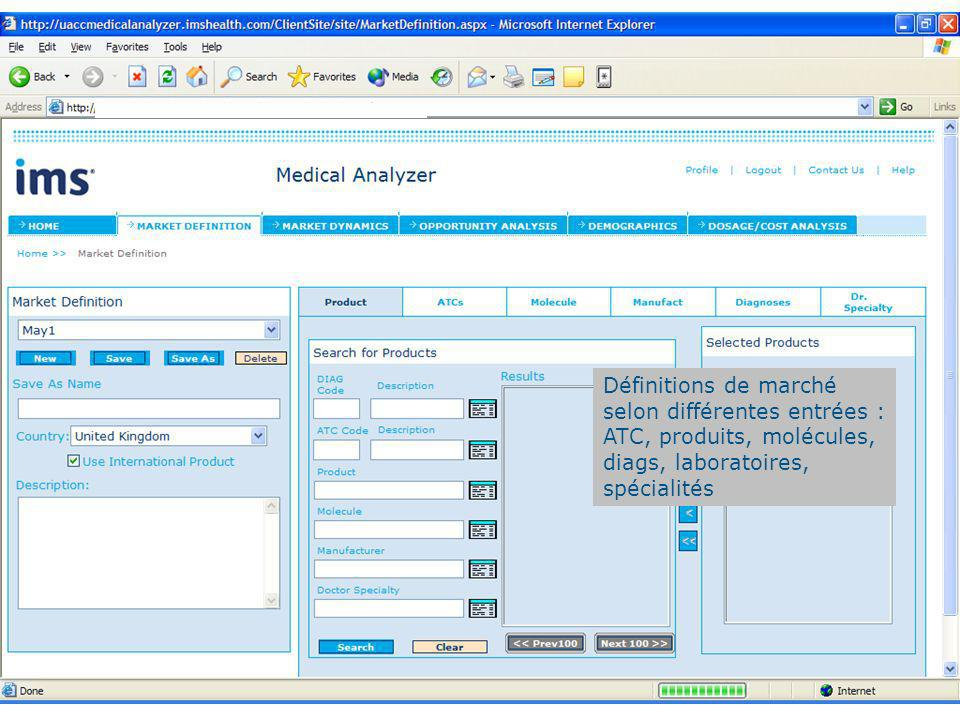10 Définitions de marché selon différentes entrées : ATC, produits, molécules, diags, laboratoires, spécialités