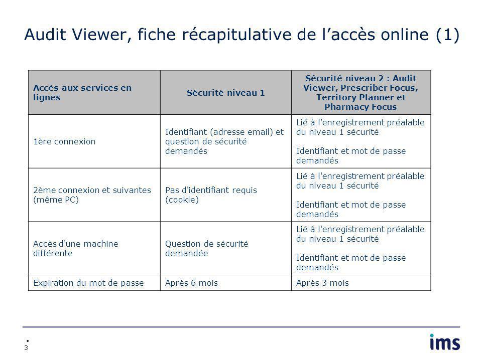 3 Audit Viewer, fiche récapitulative de laccès online (1) Accès aux services en lignes Sécurité niveau 1 Sécurité niveau 2 : Audit Viewer, Prescriber