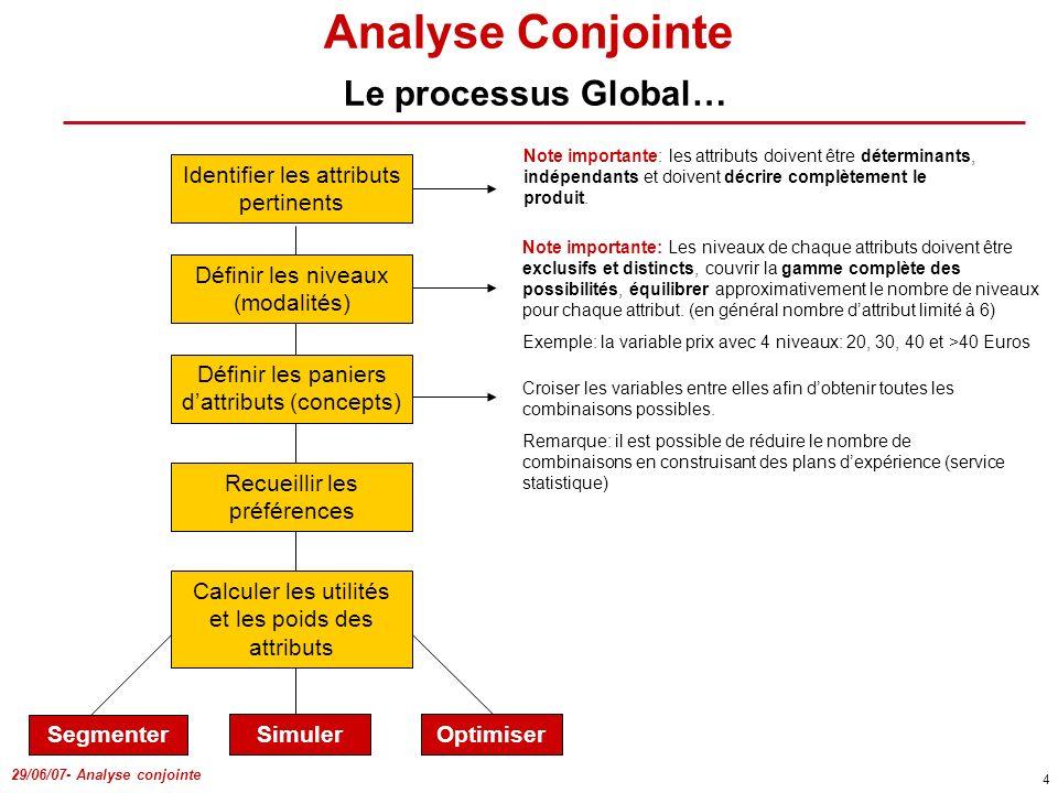 29/06/07- Analyse conjointe 4 Identifier les attributs pertinents Définir les niveaux (modalités) Définir les paniers dattributs (concepts) Recueillir