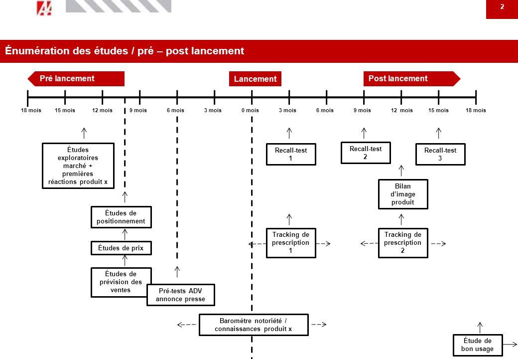 3 Études exploratoire marché + premières réactions produit CIRCUIT DIAGNOSTIC ET PRISE EN CHARGE ATTITUDES THÉRAPEUTIQUES : MISE À PLAT ET COMPRÉHENSION BILAN PRODUITS EXISTANTS ATTENTES RÉACTIONS BRUTES À UN PROFIL PRODUIT X Leaders (selon les cas) Neurologues : ville et hôpital Médecins généralistes Patients Pharmaciens (selon les cas) Limportance donnée dans létude à la partie Exploratoire / premières réactions produit dépend de la connaissance et / ou complexité du domaine abordé OBJECTIFS CIBLES