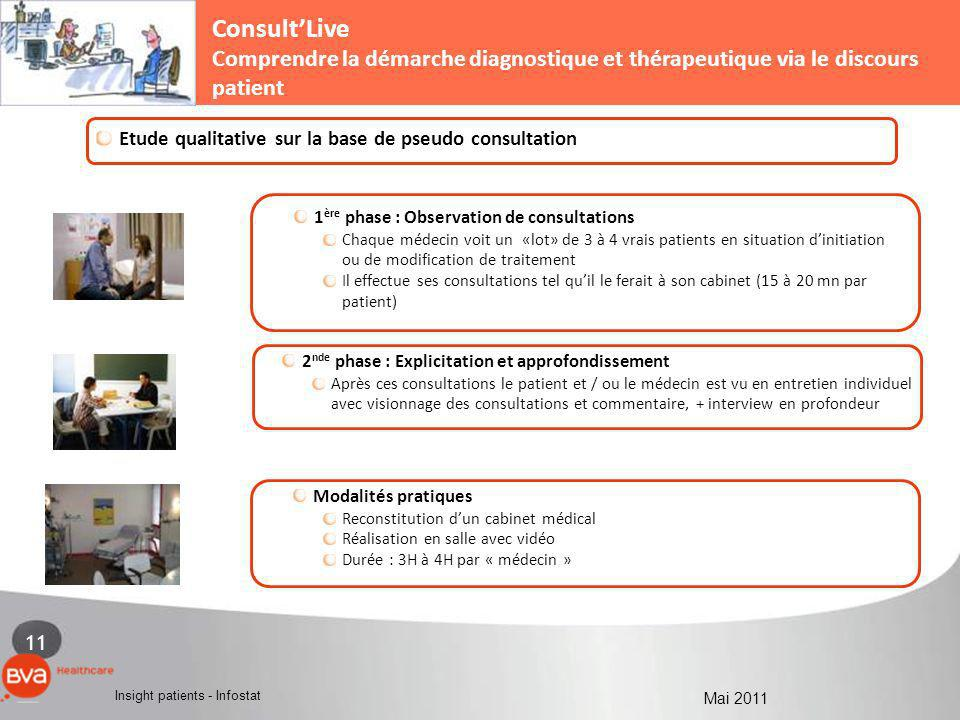 11 Insight patients - Infostat Mai 2011 1 - LA MEDECINE DE VILLE1 - EN MEDECINE DE VILLE : COMMENT INFLUENCER LA PRESCRIPTION ? ConsultLive Comprendre