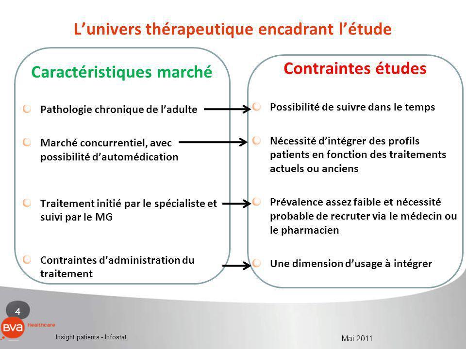 4 Insight patients - Infostat Mai 2011 Lunivers thérapeutique encadrant létude Caractéristiques marché Pathologie chronique de ladulte Marché concurre