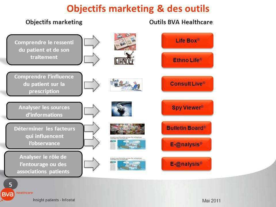 5 Insight patients - Infostat Mai 2011 Objectifs marketing & des outils Objectifs marketing Outils BVA Healthcare Comprendre le ressenti du patient et