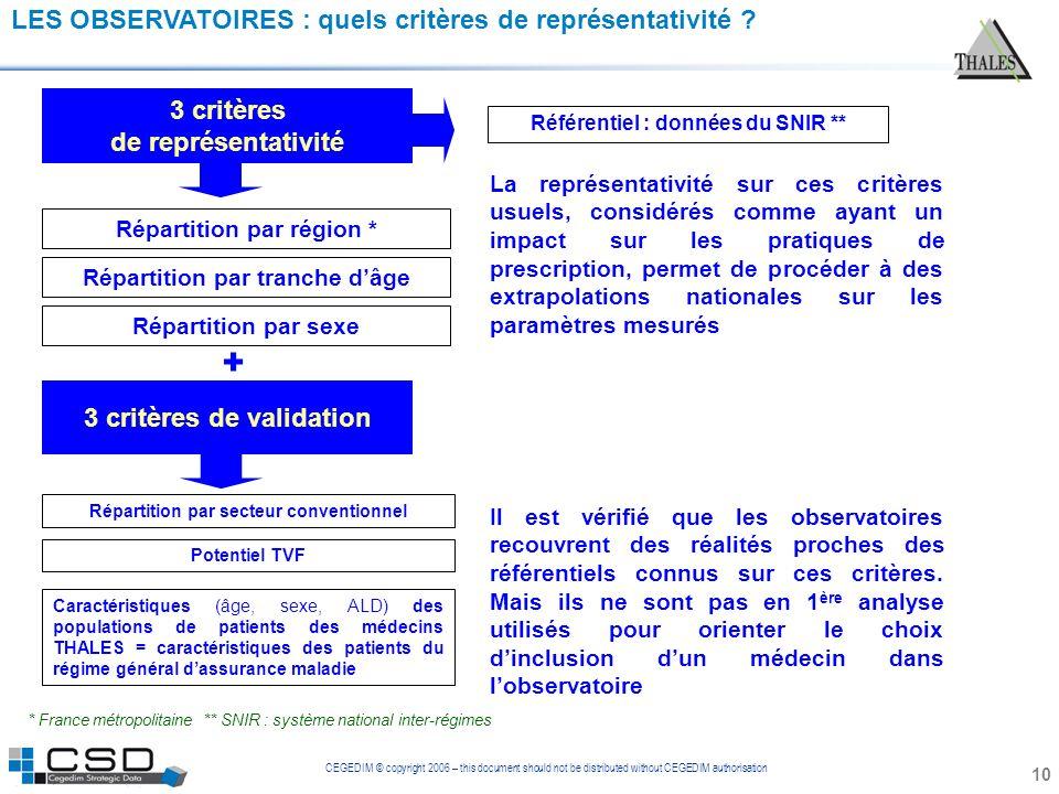 CEGEDIM © copyright 2006 – this document should not be distributed without CEGEDIM authorisation LES OBSERVATOIRES : quels critères de représentativit