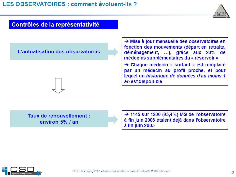 CEGEDIM © copyright 2006 – this document should not be distributed without CEGEDIM authorisation LES OBSERVATOIRES : comment évoluent-ils ? Contrôles