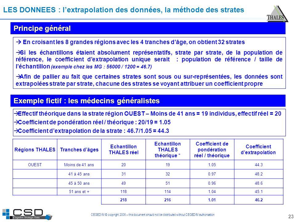 CEGEDIM © copyright 2006 – this document should not be distributed without CEGEDIM authorisation LES DONNEES : lextrapolation des données, la méthode