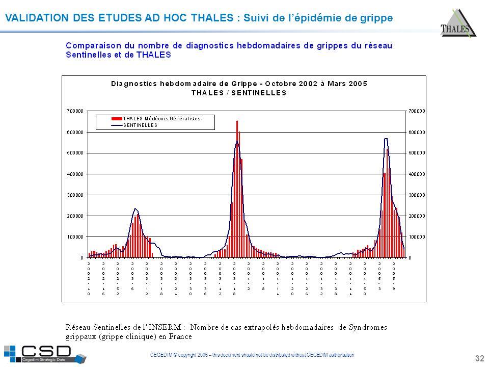 CEGEDIM © copyright 2006 – this document should not be distributed without CEGEDIM authorisation 32 VALIDATION DES ETUDES AD HOC THALES : Suivi de lép