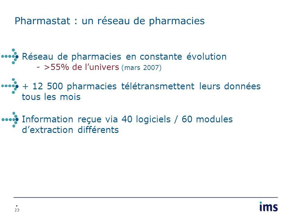 23 Pharmastat : un réseau de pharmacies Réseau de pharmacies en constante évolution ->55% de lunivers (mars 2007) + 12 500 pharmacies télétransmettent
