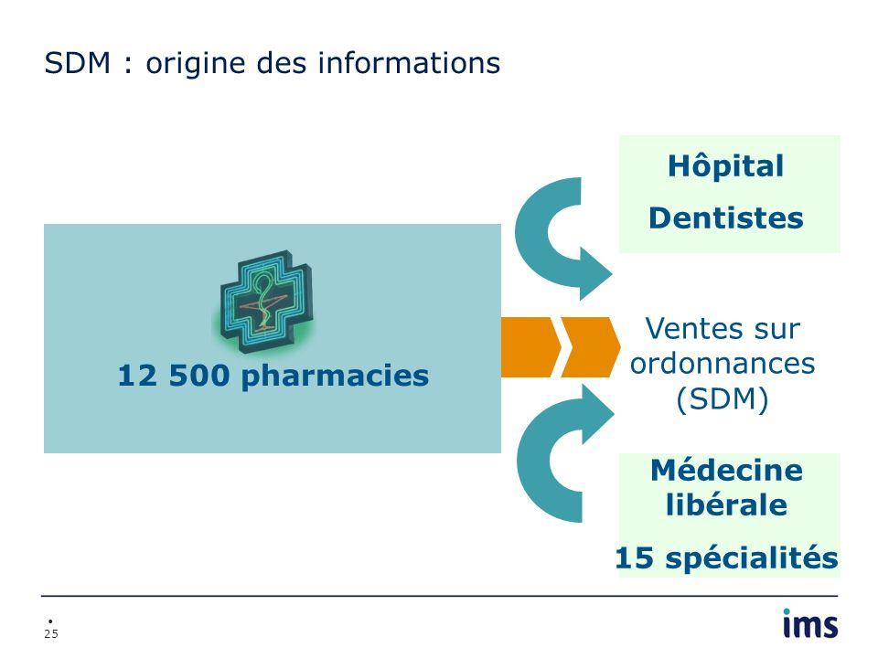 25 12 500 pharmacies SDM : origine des informations Ventes sur ordonnances (SDM) Hôpital Dentistes Médecine libérale 15 spécialités