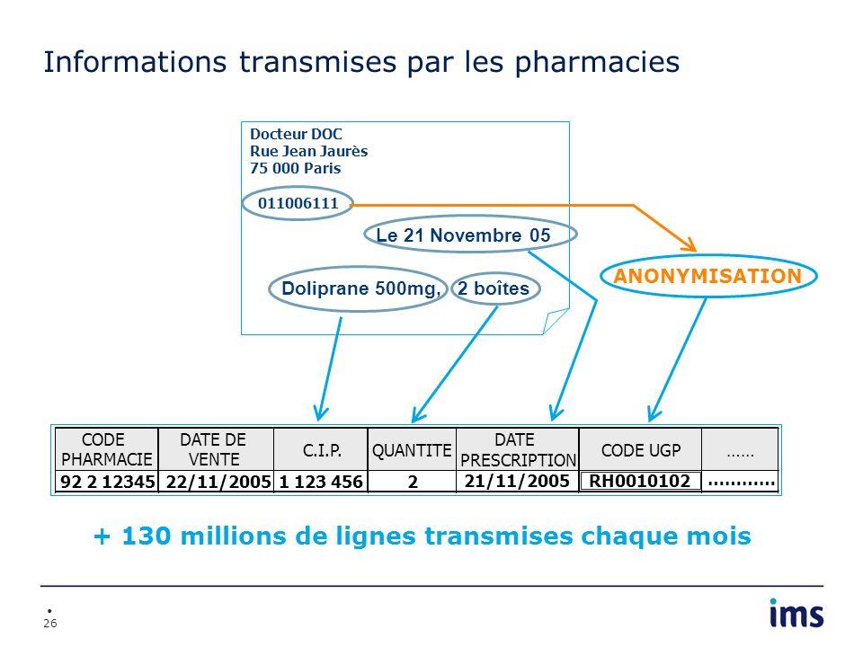 26 Informations transmises par les pharmacies Doliprane 500mg, 2 boîtes Docteur DOC Rue Jean Jaurès 75 000 Paris 011006111 Le 21 Novembre 05 + 130 mil