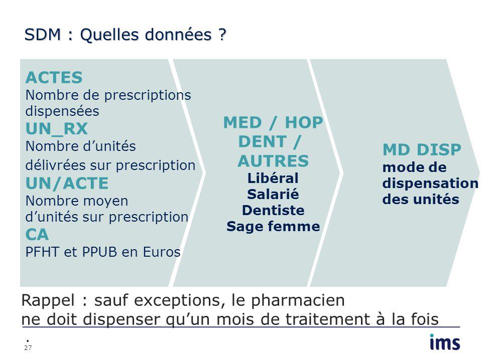 27 SDM : Quelles données ? MED / HOP DENT / AUTRES Libéral Salarié Dentiste Sage femme ACTES Nombre de prescriptions dispensées UN_RX Nombre dunités d