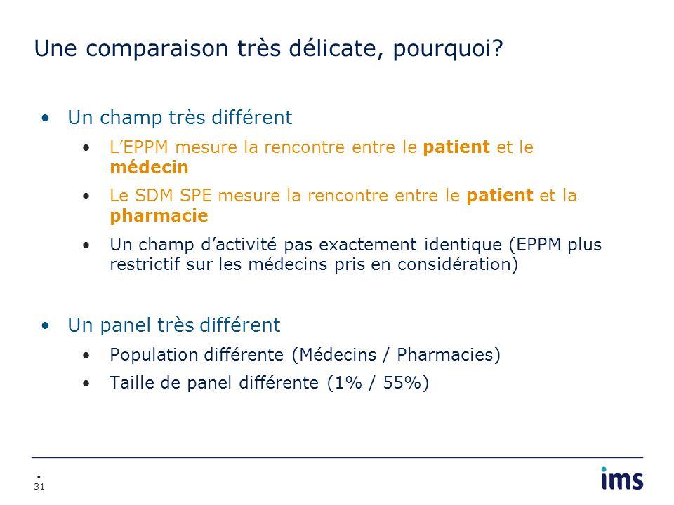 31 Une comparaison très délicate, pourquoi? Un champ très différent LEPPM mesure la rencontre entre le patient et le médecin Le SDM SPE mesure la renc