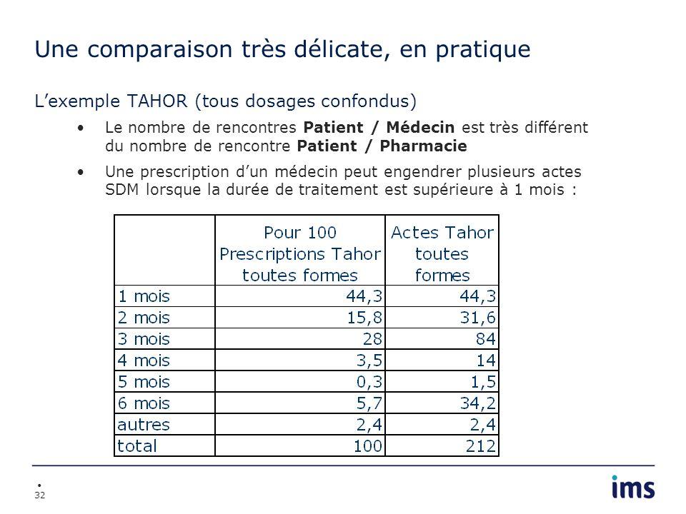 32 Une comparaison très délicate, en pratique Lexemple TAHOR (tous dosages confondus) Le nombre de rencontres Patient / Médecin est très différent du