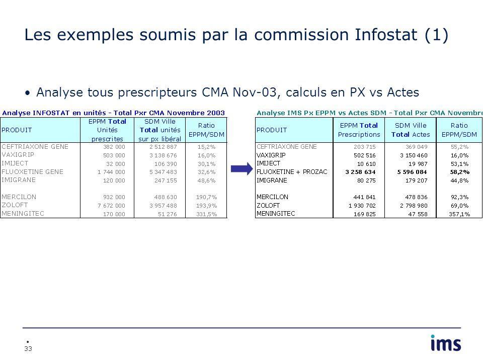 33 Les exemples soumis par la commission Infostat (1) Analyse tous prescripteurs CMA Nov-03, calculs en PX vs Actes