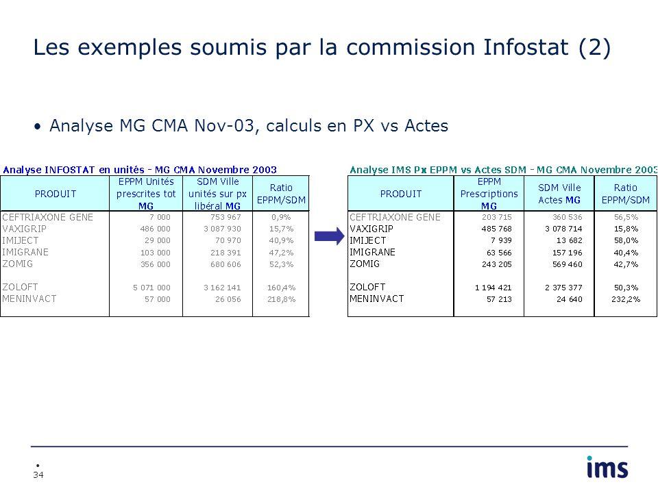 34 Les exemples soumis par la commission Infostat (2) Analyse MG CMA Nov-03, calculs en PX vs Actes