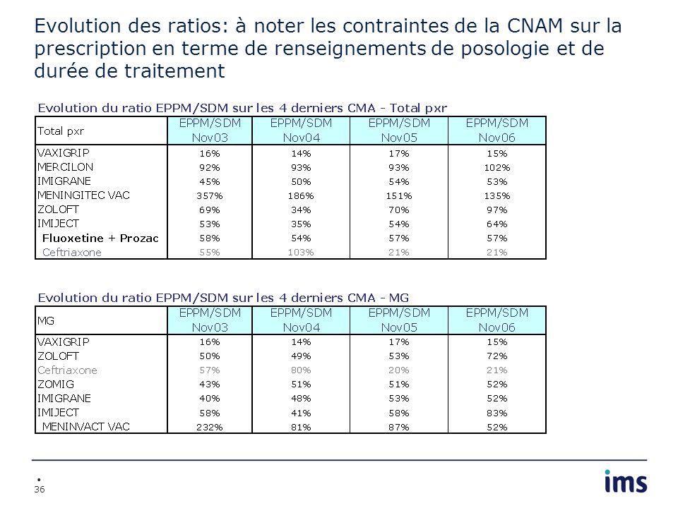 36 Evolution des ratios: à noter les contraintes de la CNAM sur la prescription en terme de renseignements de posologie et de durée de traitement
