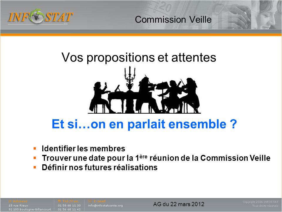 Commission Veille Vos propositions et attentes AG du 22 mars 2012 Et si…on en parlait ensemble ? Identifier les membres Trouver une date pour la 1 ère