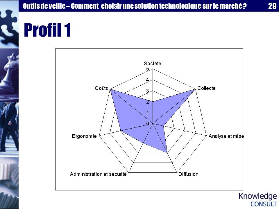 29 Outils de veille – Comment choisir une solution technologique sur le marché ? Profil 1