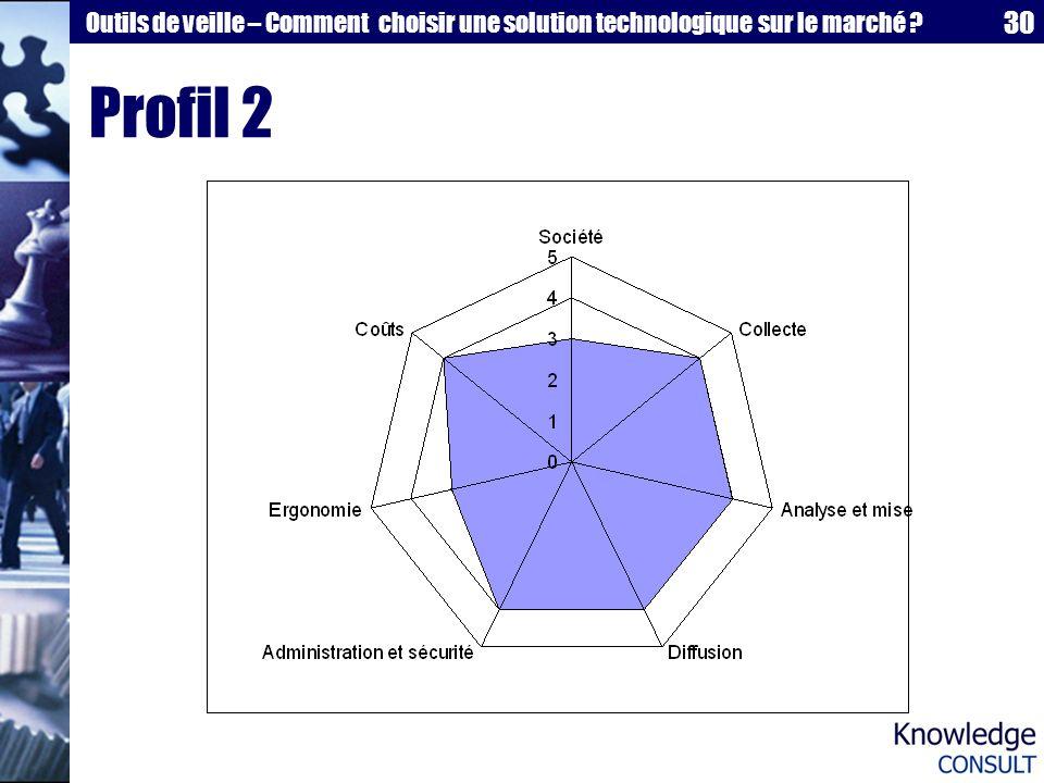 30 Outils de veille – Comment choisir une solution technologique sur le marché ? Profil 2
