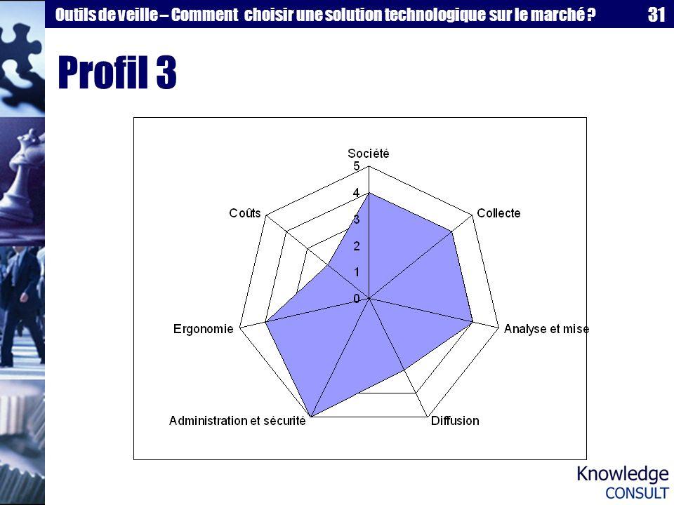 31 Outils de veille – Comment choisir une solution technologique sur le marché ? Profil 3