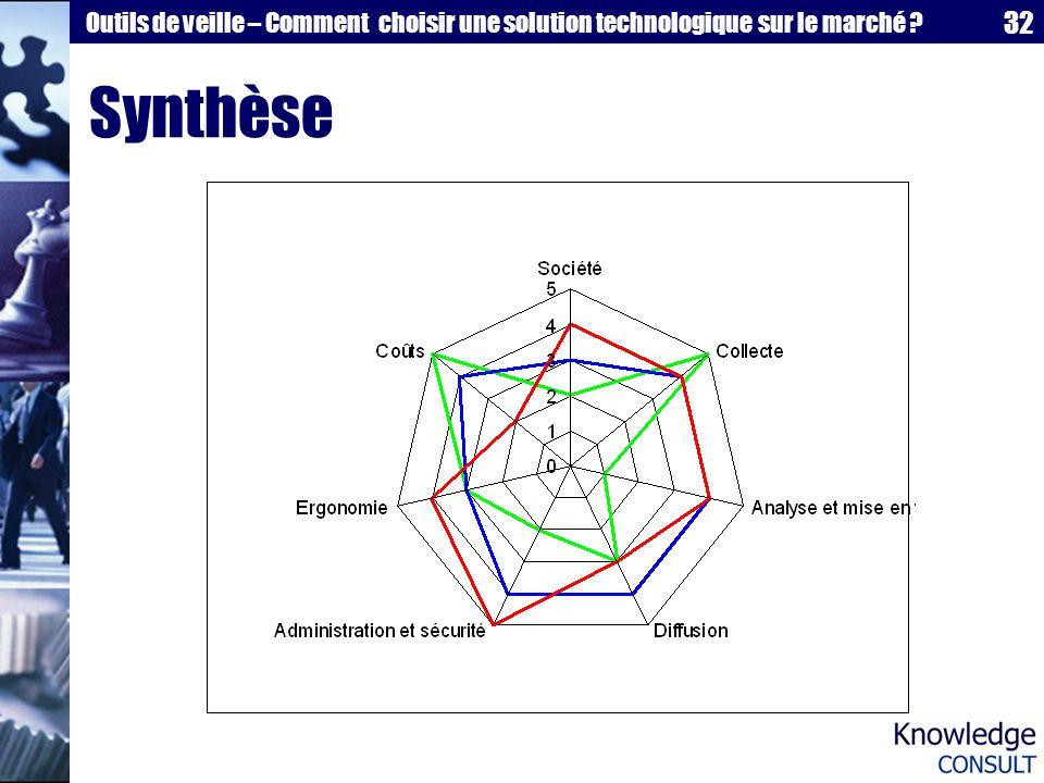 32 Outils de veille – Comment choisir une solution technologique sur le marché ? Synthèse