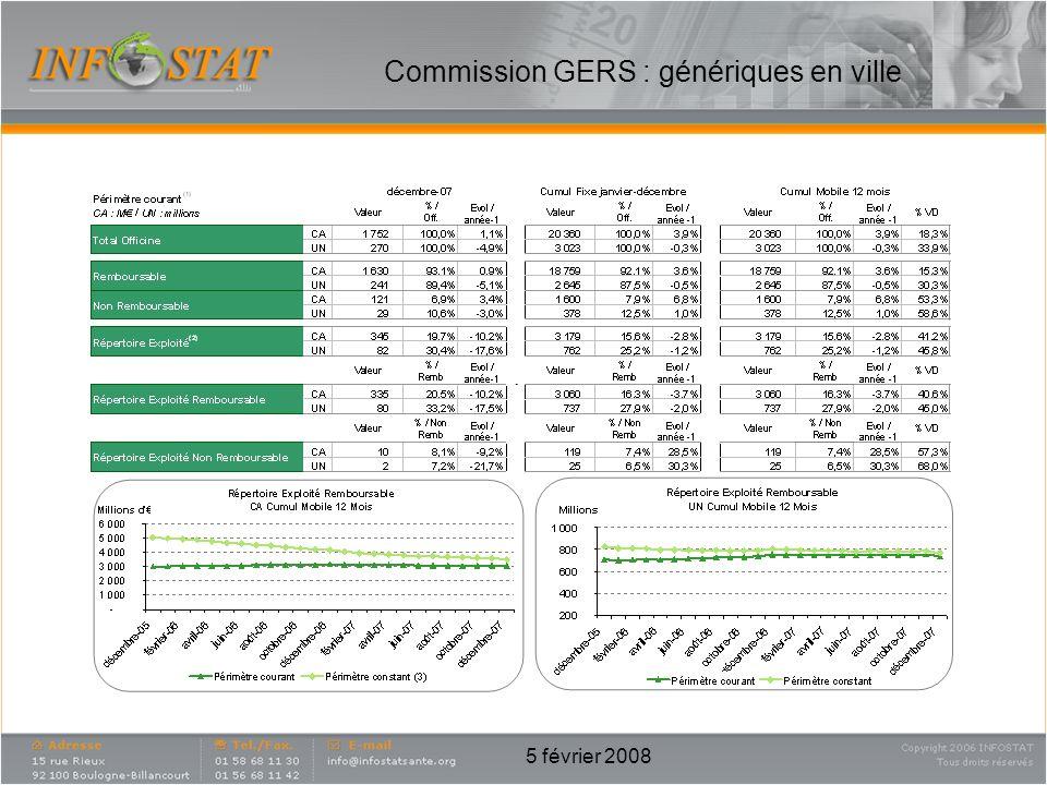 5 février 2008 Commission GERS : génériques en ville catherine.durand-couchoux@leo-pharma.com