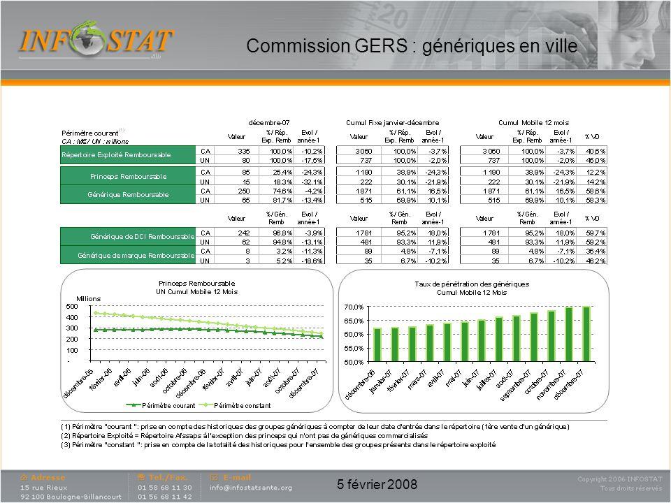 5 février 2008 Commission GERS : génériques en ville