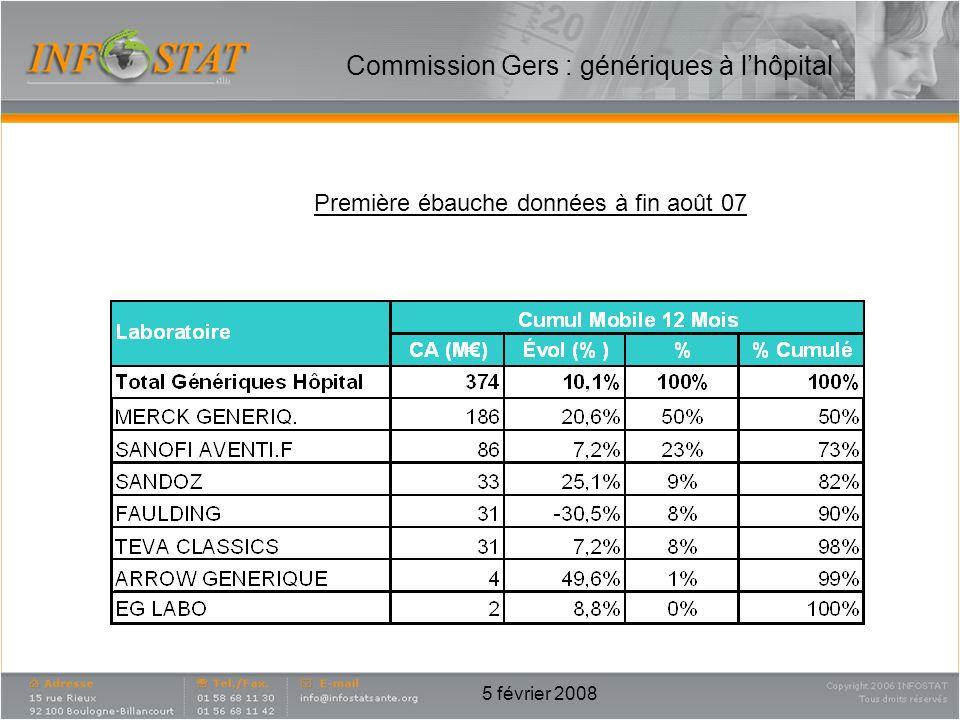 5 février 2008 Commission Gers : génériques à lhôpital Première ébauche données à fin août 07