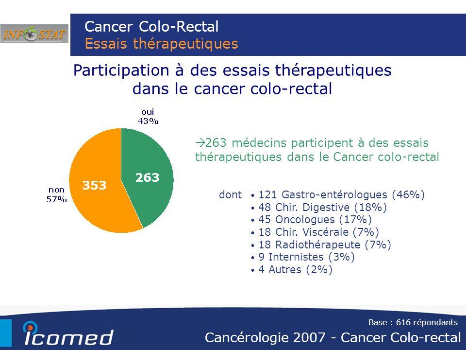 Cancer Colo-Rectal Essais thérapeutiques Participation à des essais thérapeutiques dans le cancer colo-rectal 263 médecins participent à des essais th