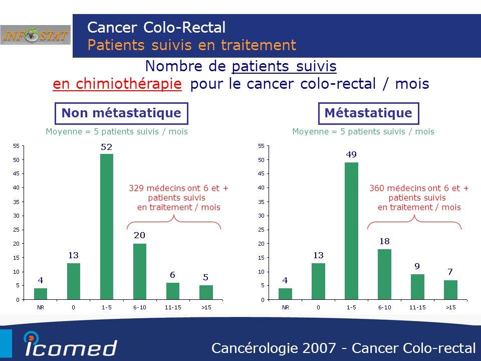 Cancer Colo-Rectal Patients suivis en traitement Non métastatiqueMétastatique Nombre de patients suivis en chimiothérapie pour le cancer colo-rectal /