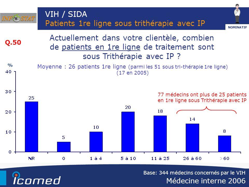 VIH / SIDA Patients 1re ligne sous trithérapie avec IP Actuellement dans votre clientèle, combien de patients en 1re ligne de traitement sont sous Tri