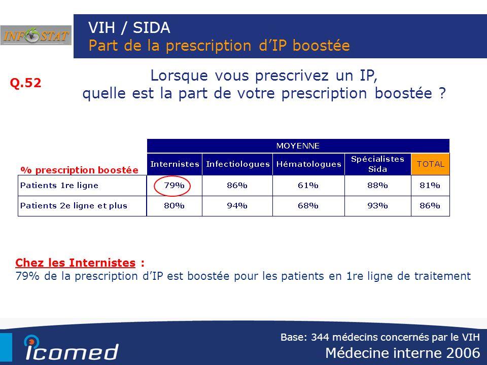 VIH / SIDA Part de la prescription dIP boostée Lorsque vous prescrivez un IP, quelle est la part de votre prescription boostée ? Q.52 Chez les Interni