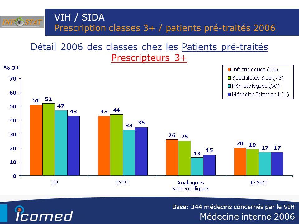 VIH / SIDA Prescription classes 3+ / patients pré-traités 2006 Médecine interne 2006 Détail 2006 des classes chez les Patients pré-traités Prescripteu
