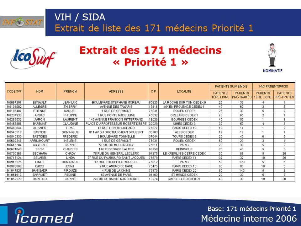 VIH / SIDA Extrait de liste des 171 médecins Priorité 1 NOMINATIF Extrait des 171 médecins « Priorité 1 » Médecine interne 2006 Base: 171 médecins Pri