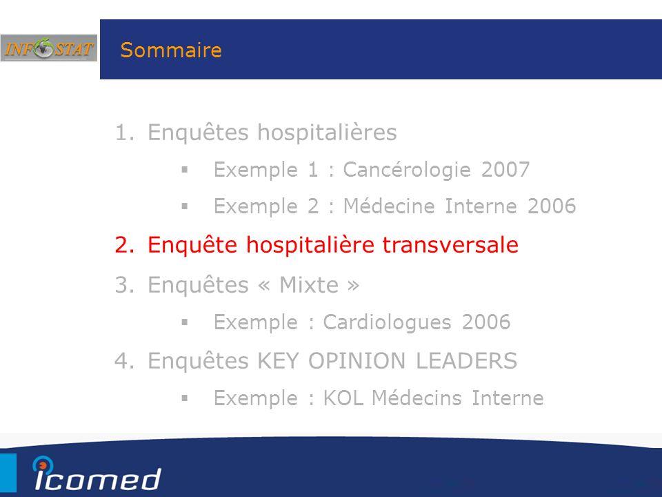 Sommaire 1.Enquêtes hospitalières Exemple 1 : Cancérologie 2007 Exemple 2 : Médecine Interne 2006 2.Enquête hospitalière transversale 3.Enquêtes « Mix