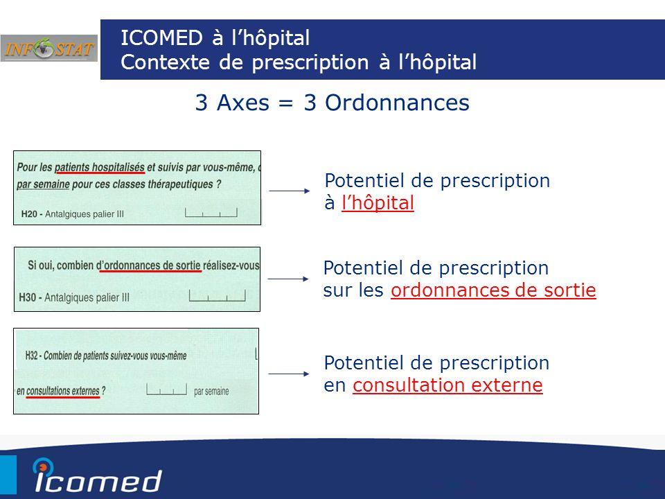 3 Axes = 3 Ordonnances Potentiel de prescription à lhôpital Potentiel de prescription en consultation externe Potentiel de prescription sur les ordonn