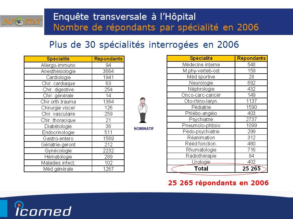 Enquête transversale à lHôpital Nombre de répondants par spécialité en 2006 NOMINATIF Plus de 30 spécialités interrogées en 2006 25 265 répondants en