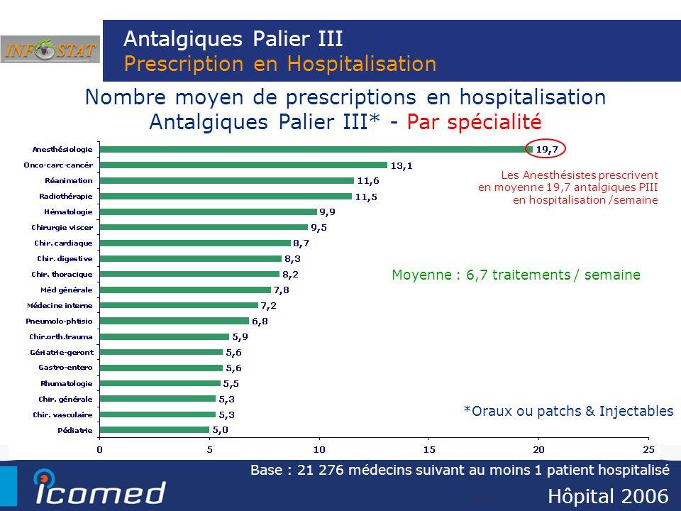 Antalgiques Palier III Prescription en Hospitalisation Nombre moyen de prescriptions en hospitalisation Antalgiques Palier III* - Par spécialité Moyen