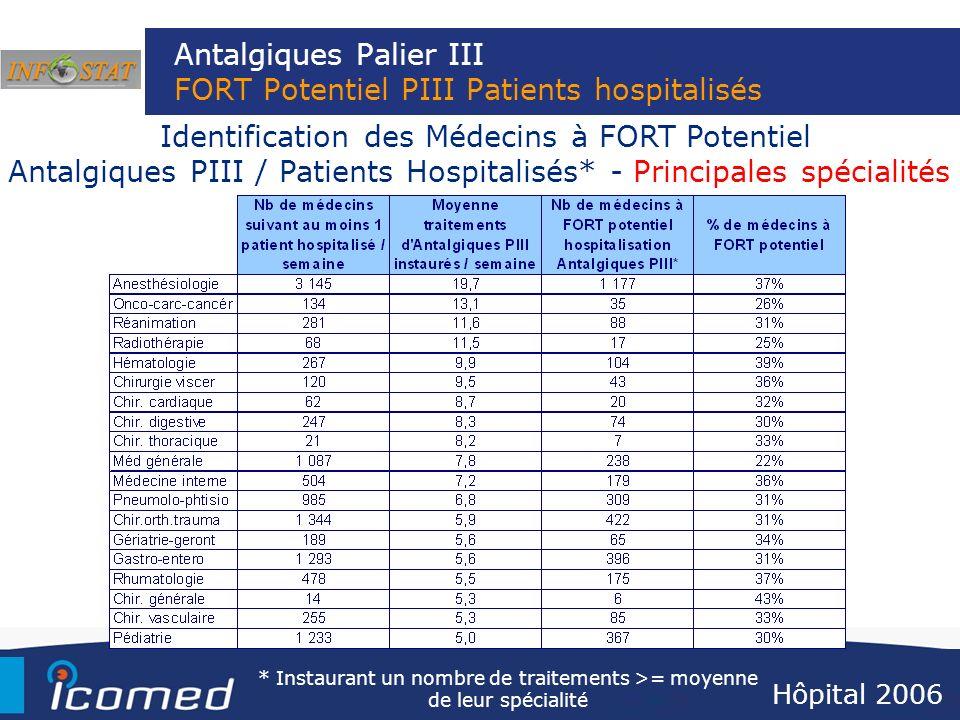 Antalgiques Palier III FORT Potentiel PIII Patients hospitalisés Hôpital 2006 Identification des Médecins à FORT Potentiel Antalgiques PIII / Patients