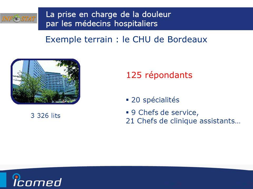 La prise en charge de la douleur par les médecins hospitaliers Exemple terrain : le CHU de Bordeaux 3 326 lits 125 répondants 20 spécialités 9 Chefs d